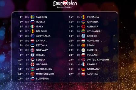 Eurovision Song Contest 2015 result scoreboard